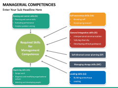 Managerial Competencies PPT slide 12