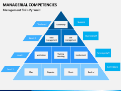 Managerial Competencies PPT slide 3