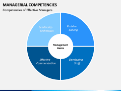 Managerial Competencies PPT slide 5