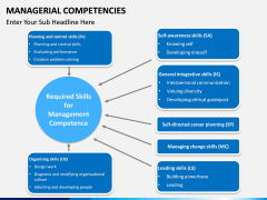 Managerial Competencies PPT slide 6