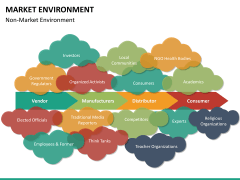 Market environment PPT slide 39