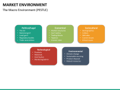 Market environment PPT slide 42