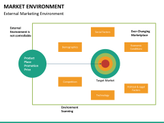 Market environment PPT slide 32