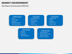 Market environment PPT slide 17