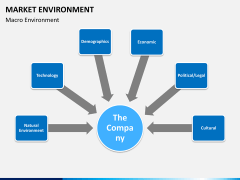 Market environment PPT slide 18
