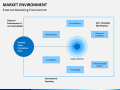 Market environment PPT slide 7