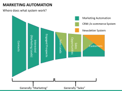 Marketing Automation PPT slide 42