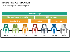 Marketing Automation PPT slide 28
