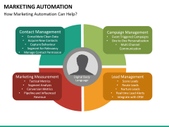Marketing Automation PPT slide 31