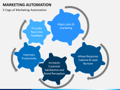 Marketing Automation PPT slide 18