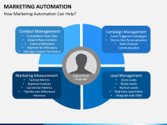 Marketing Automation PPT slide 9