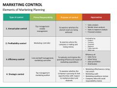 Marketing control PPT slide 22