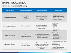 Marketing control PPT slide 10