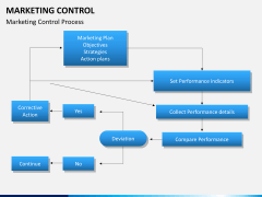 Marketing control PPT slide 4