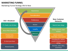 Marketing funnel PPT slide 40