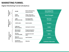 Marketing funnel PPT slide 25