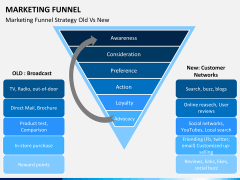 Marketing funnel PPT slide 20