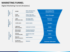 Marketing funnel PPT slide 5
