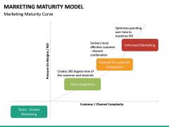 Marketing Maturity Model PPT slide 9