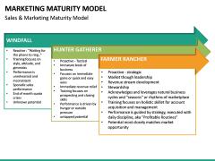 Marketing Maturity Model PPT slide 10