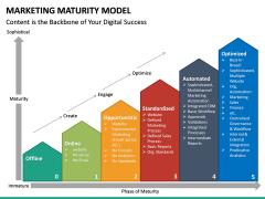 Marketing Maturity Model PPT slide 11