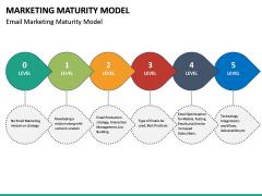 Marketing Maturity Model PPT slide 12
