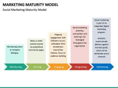 Marketing Maturity Model PPT slide 13