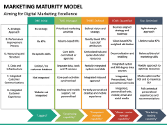 Marketing Maturity Model PPT slide 14