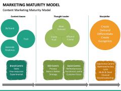 Marketing Maturity Model PPT slide 15