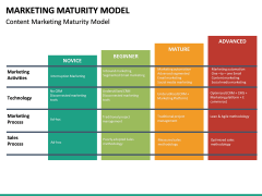 Marketing Maturity Model PPT slide 16