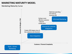 Marketing Maturity Model PPT slide 1
