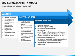 Marketing Maturity Model PPT slide 2