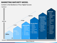Marketing Maturity Model PPT slide 3