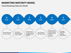 Marketing Maturity Model PPT slide 4