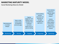 Marketing Maturity Model PPT slide 5