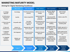 Marketing Maturity Model PPT slide 6