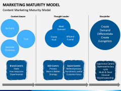 Marketing Maturity Model PPT slide 7