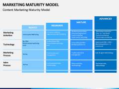 Marketing Maturity Model PPT slide 8