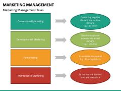 Marketing Management PPT slide 32