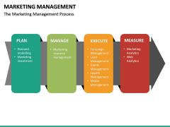 Marketing Management PPT slide 21