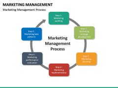 Marketing Management PPT slide 24