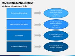 Marketing Management PPT slide 16
