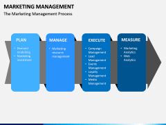 Marketing Management PPT slide 5