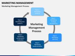 Marketing Management PPT slide 8