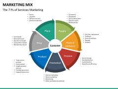 Marketing mix PPT slide 12
