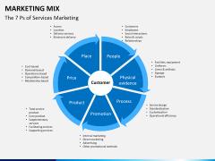 Marketing mix PPT slide 2
