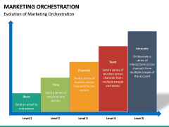Marketing orchestration PPT slide 21