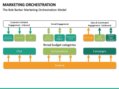 Marketing orchestration PPT slide 18