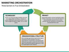 Marketing orchestration PPT slide 19