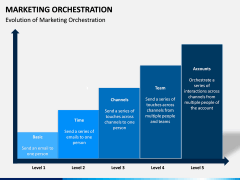 Marketing orchestration PPT slide 10